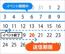 イベント終了日が10日の場合、10日の歩数データをランキングに反映させるためには20日までに歩数データを送信してください。
