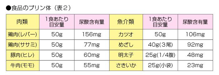 プリン 体 が 多い 食べ物