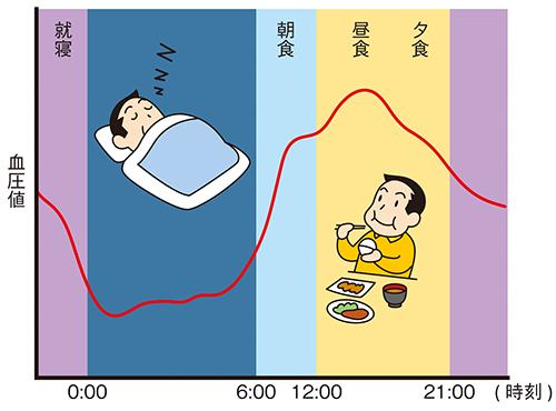 1日の血圧の変化