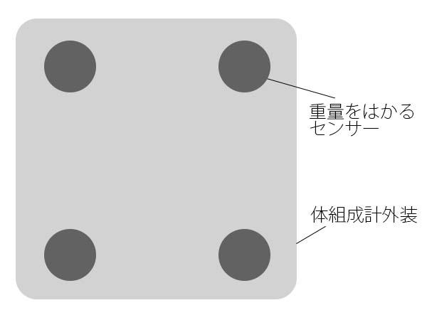 4点式構造