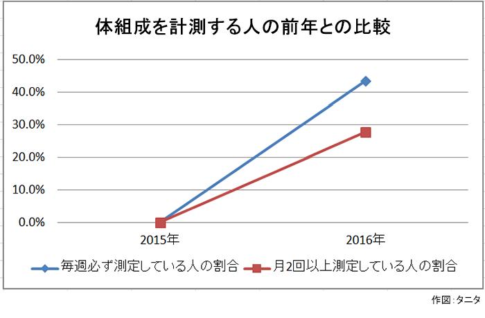 体組成を計測する人の前年との比較