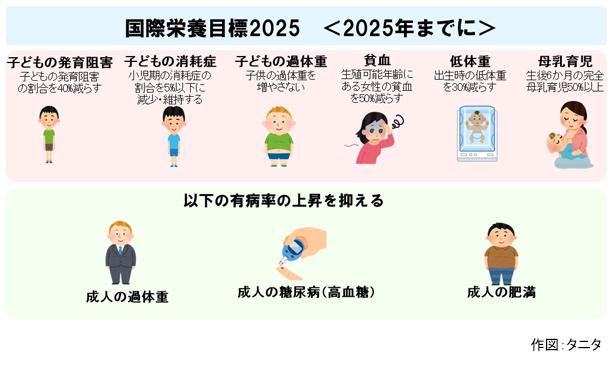 国際栄養目標2025(2025年までに)