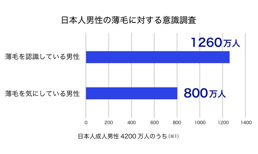 日本人男性の薄毛に対する意識調査