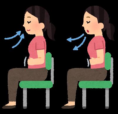 腹式呼吸(イメージ)