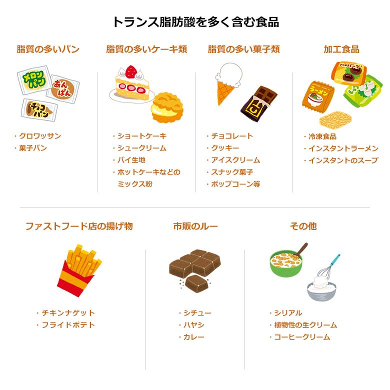 トランス脂肪酸を多く含む食品