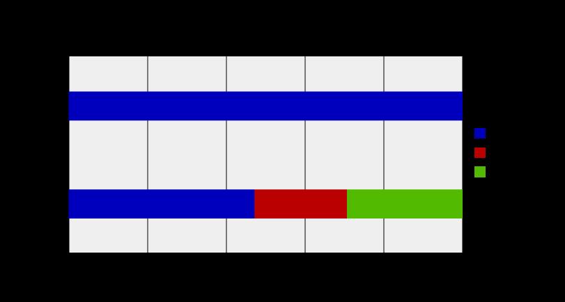 体重減少者の割合グラフ
